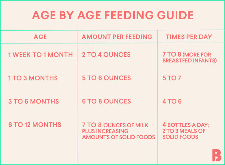 newborn eating chart 750x550 - Sleep Training basics